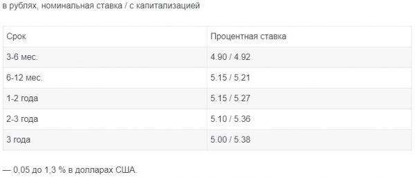 В «Сбербанке РФ» какие проценты по вкладу «Пополняй» для пенсионеров установлены?
