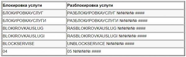 Как привязать новый номер телефона карточки «Сбербанка РФ»? Блокирование старого телефонного номера