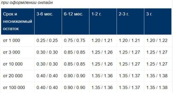 Вклады в иностранной валюте «Сбербанка РФ» «Управляй»/«Управляй-Online»