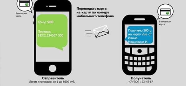 Установленные лимиты по перечислению денег по номеру телефона в «Сбербанке РФ»