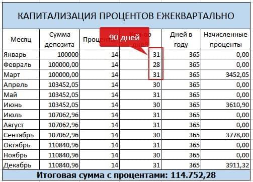 Капитализация процентов на счете по вкладу. Калькулятор