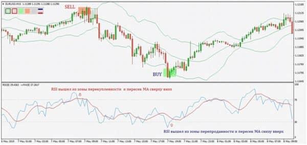 Стратегия на основе индикаторов MA, RSI и BB